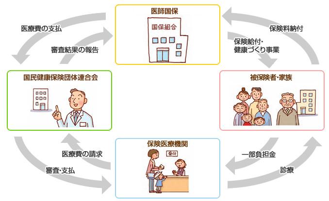 保険料について – 宮城県歯科医師国民健康保険組合